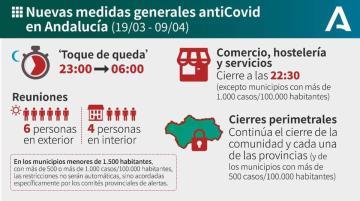 NUEVAS MEDIDAS GENERALES ANTI-COVID ANDALUCIA 19/03 - 09/04
